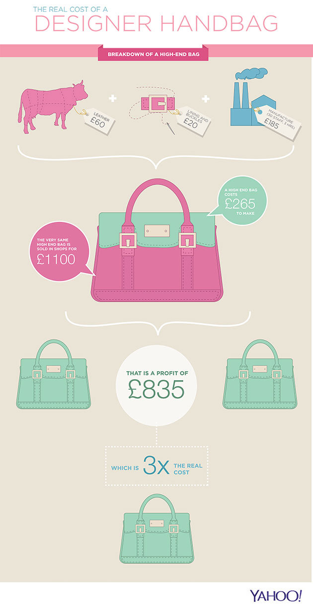 Real cost of a designer handbag via Yahoo
