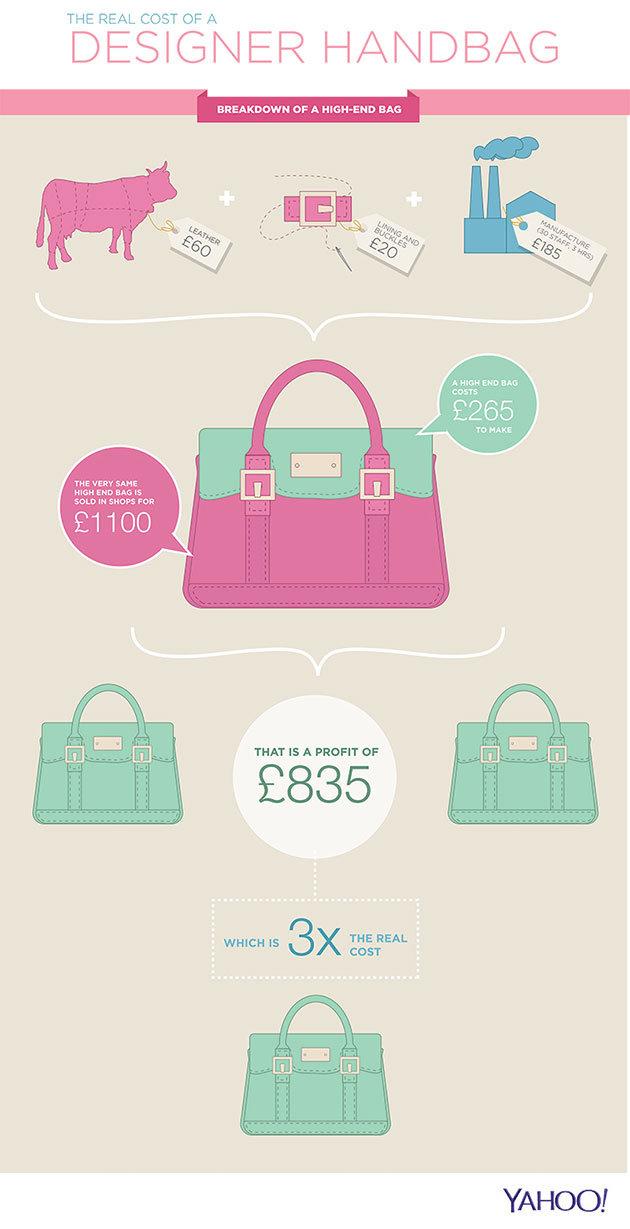 Real cost of a designer handbag via Yahoo